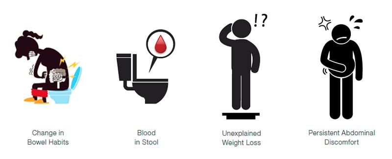 Các dấu hiệu chính của bệnh là: 1. Thay đổi thói quen đại tiện - 2. Trong phân có máu - 3. Sụt cân - 4. Đau bụng
